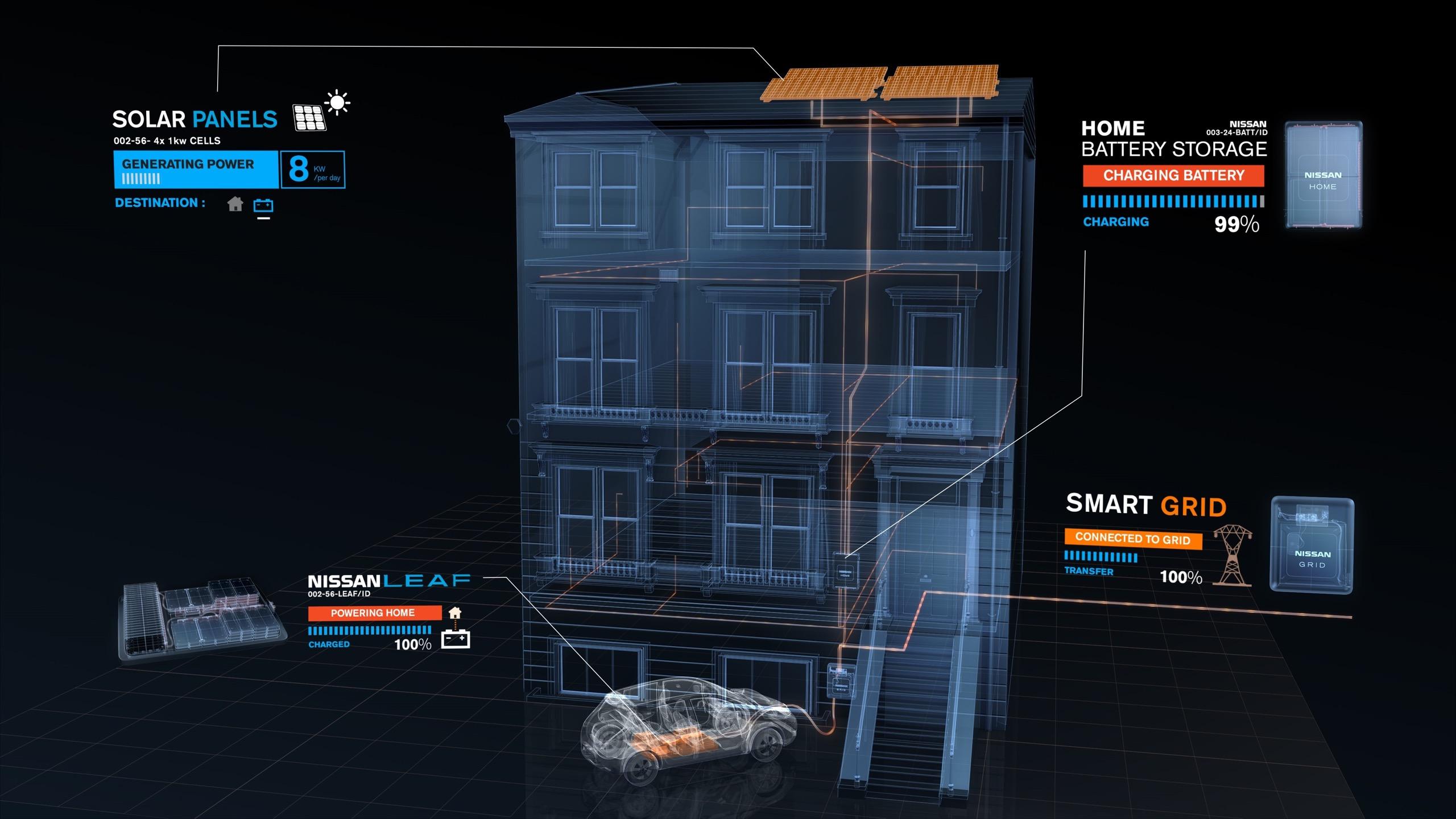 Ein wenig selbst erzeugter Strom und ein intelligentes Netz als Basis für die Mobilität der Zukunft
